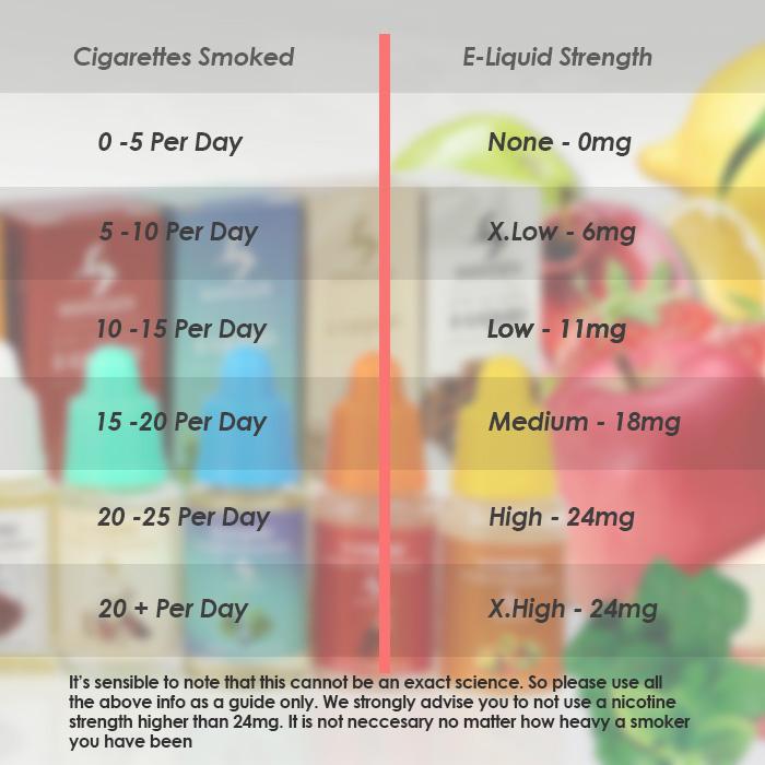 nicotine-eliquid-chart